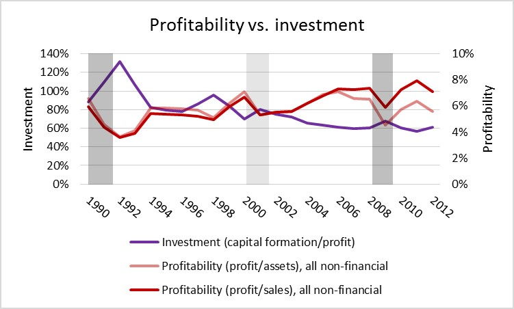 profitability vs investment