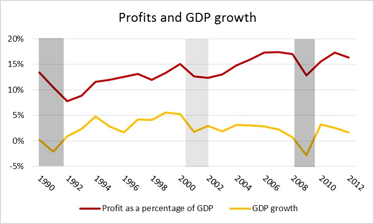 profits and gdp growth