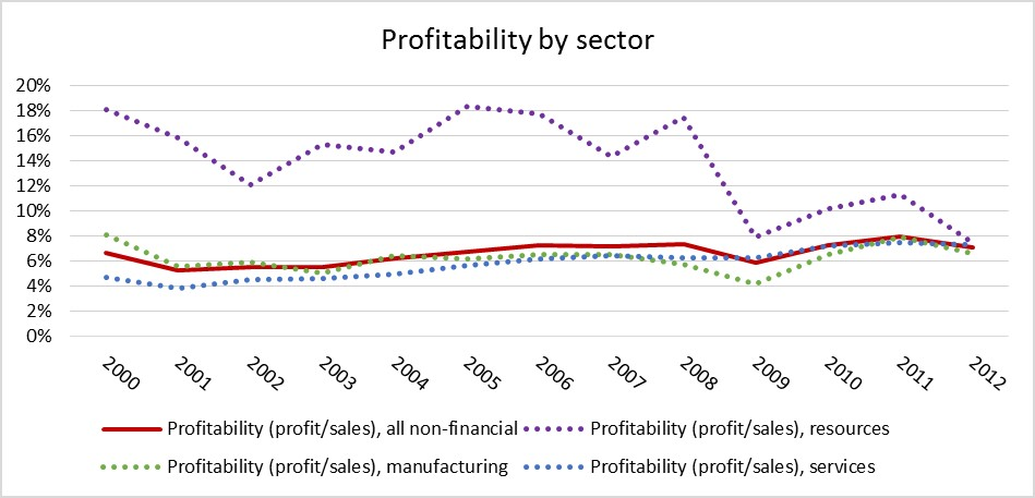 sector profitability