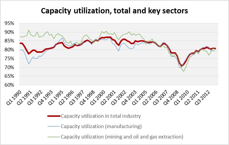 131206 capacity utilization