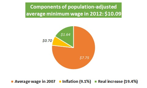 Figure 2. Components of population-adjusted minimum wage 2012. Source: Own calculations.