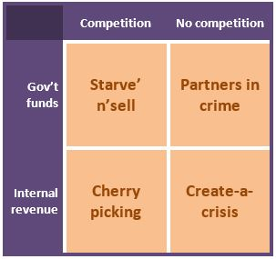 Figure 1. A privatization matrix.