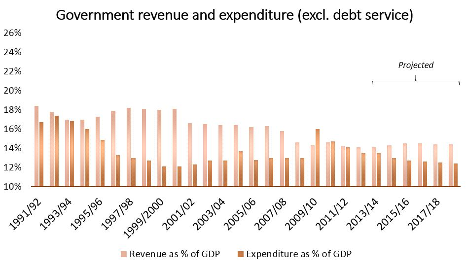 Figure 1b. Government revenues and expenditures (excludes debt service). Source: Canada Fiscal Reference Tables and Economic Action Plan 2014 (budget documents).