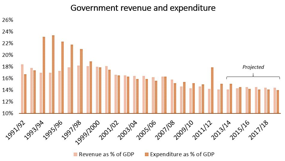 Figure 1. Government revenues and expenditures. Source:  Canada Fiscal Reference Tables and Economic Action Plan 2014 (budget documents).