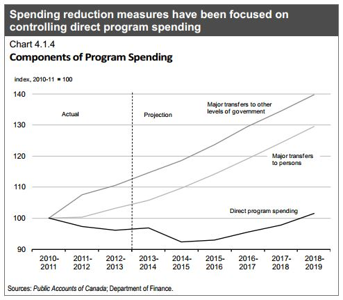 Figure 3. Frozen program spending and increasing transfers. Source: Economic Action Plan 2014.