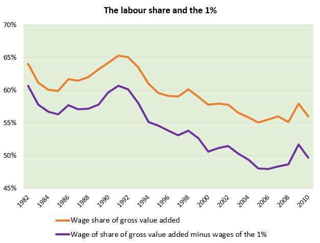 Figure 1. The labour share of income, with and without the 1%.