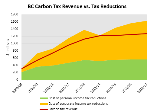 Figure 1. Revenues from BC's carbon tax and resulting tax cuts, current and projected. Source: BC Budget 2008-14.