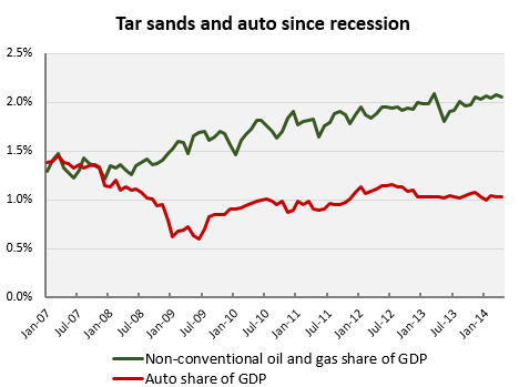 140706 tar sands and auto