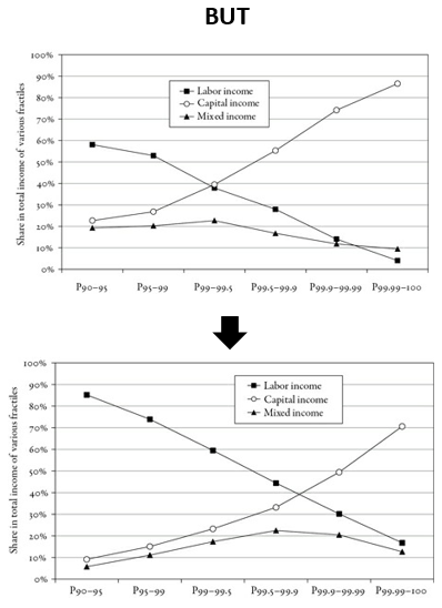 Figure 1. Income going to the top 10% in the US over time followed by distribution of income between labour and capital income in the US, 1929 and 2007. (Sources: New Yorker and Capital in the Twenty-First Century, Figs. 8.9 and 8.10)