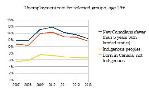 Source: Angella McEwen, Progressive Economics Forum.