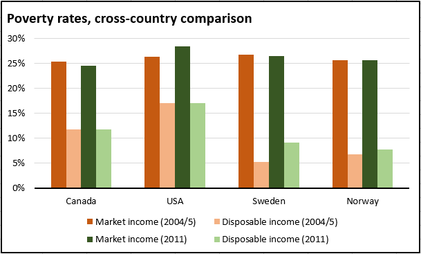 Source: OECD iLibrary (based on a definition of poverty as 50% below average income).