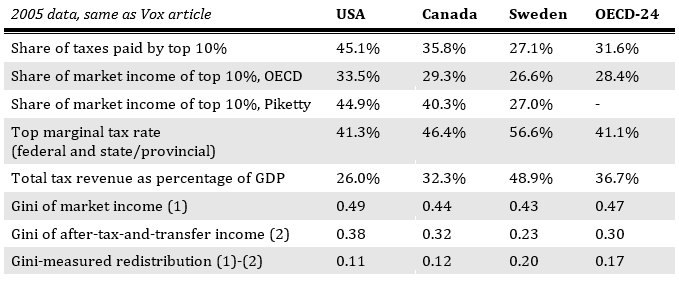 Sources: OECD iLibrary, OECD Growing Apart report, Top Incomes Database. See Growing Apart for what countries are included in the OECD-24 average.