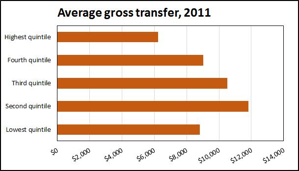 150402 Govt transfer 2011