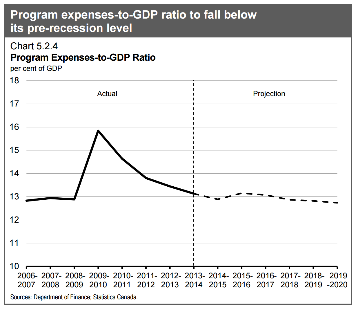 150422 budget program expenses graph